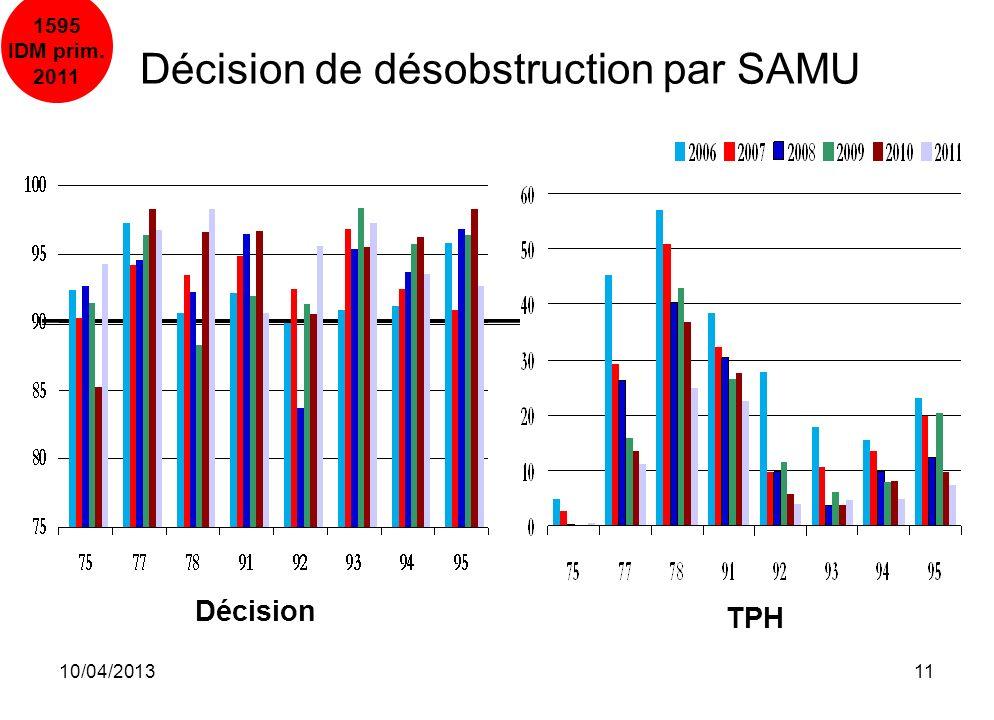 10/04/201311 Décision TPH Décision de désobstruction par SAMU 1595 IDM prim. 2011