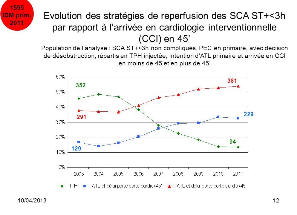 10/04/201312 352 94 129 291 229 381 1595 IDM prim. 2011 Evolution des stratégies de reperfusion des SCA ST+<3h par rapport à larrivée en cardiologie i