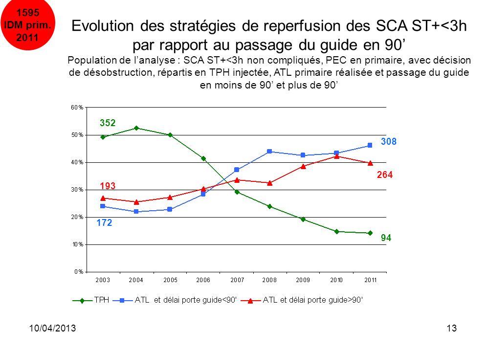10/04/201313 1595 IDM prim. 2011 352 94 172 308 193 264 Evolution des stratégies de reperfusion des SCA ST+<3h par rapport au passage du guide en 90 P