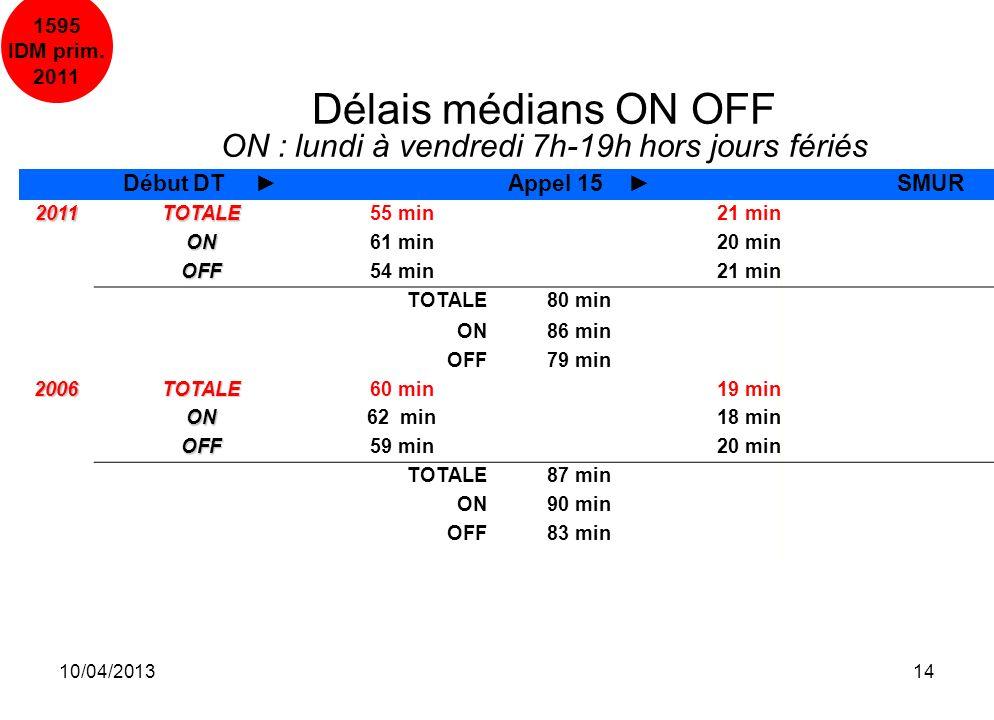 10/04/201314 Délais médians ON OFF ON : lundi à vendredi 7h-19h hors jours fériés Début DT Appel 15 SMUR 2011TOTALE55 min21 min ON61 min20 min OFF54 m
