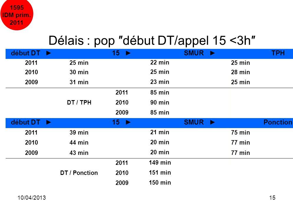 10/04/201315 Délais : pop début DT/appel 15 <3h début DT 15 SMUR TPH 201125 min 22 min 25 min 201030 min 25 min 28 min 200931 min 23 min 25 min 201185