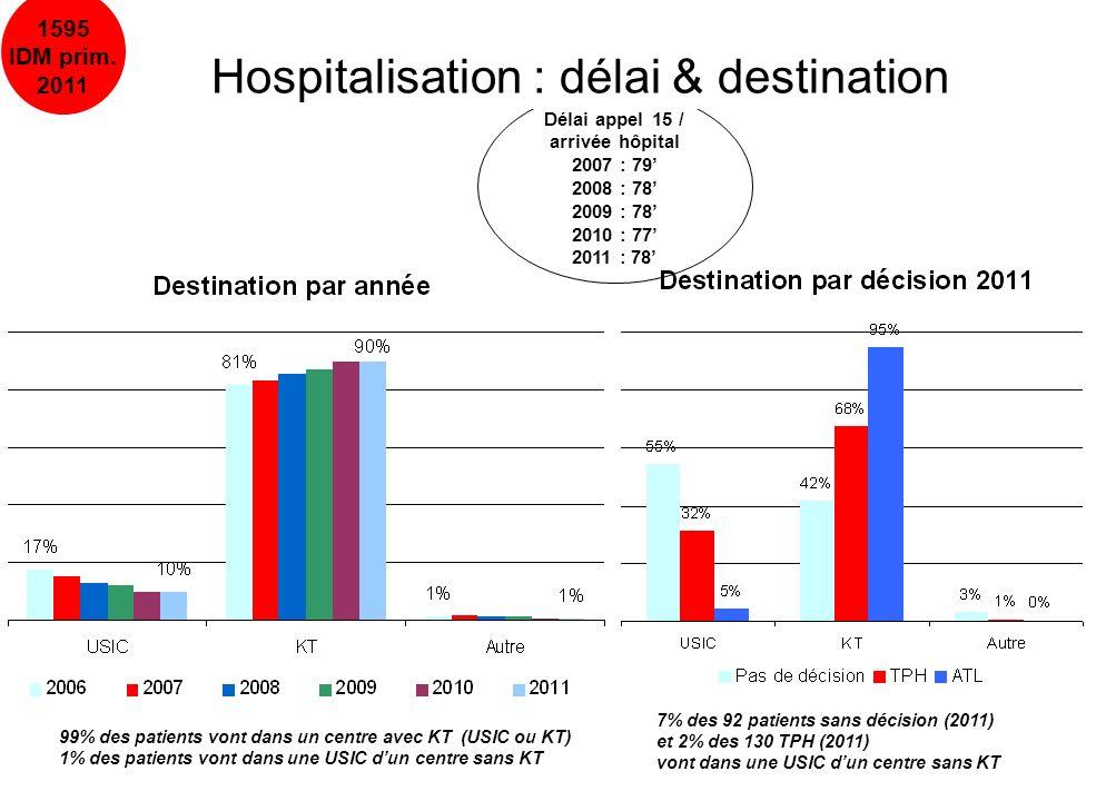 10/04/201318 Délai appel 15 / arrivée hôpital 2007 : 79 2008 : 78 2009 : 78 2010 : 77 2011 : 78 1595 IDM prim. 2011 Hospitalisation : délai & destinat