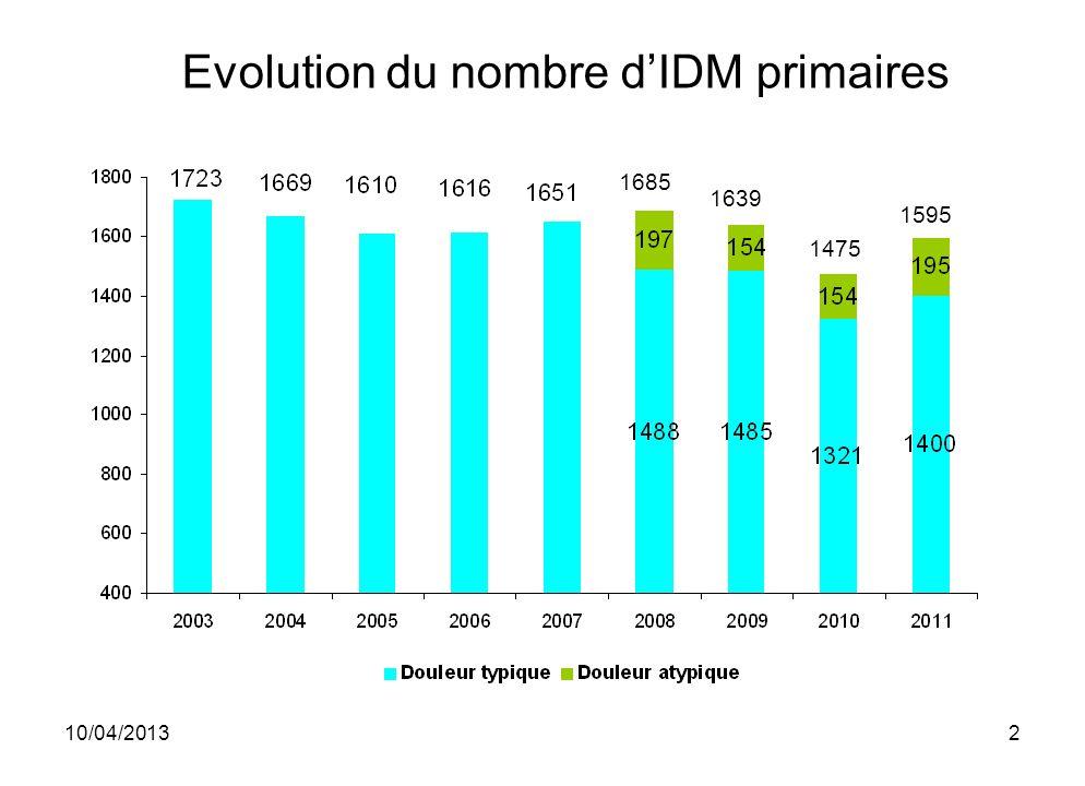 10/04/20133 Démographie 20072008200920102011 Femme (%)22 21 Âge moyen (an) global6162 6162 femmes70 717069 hommes59 60 1595 IDM prim.