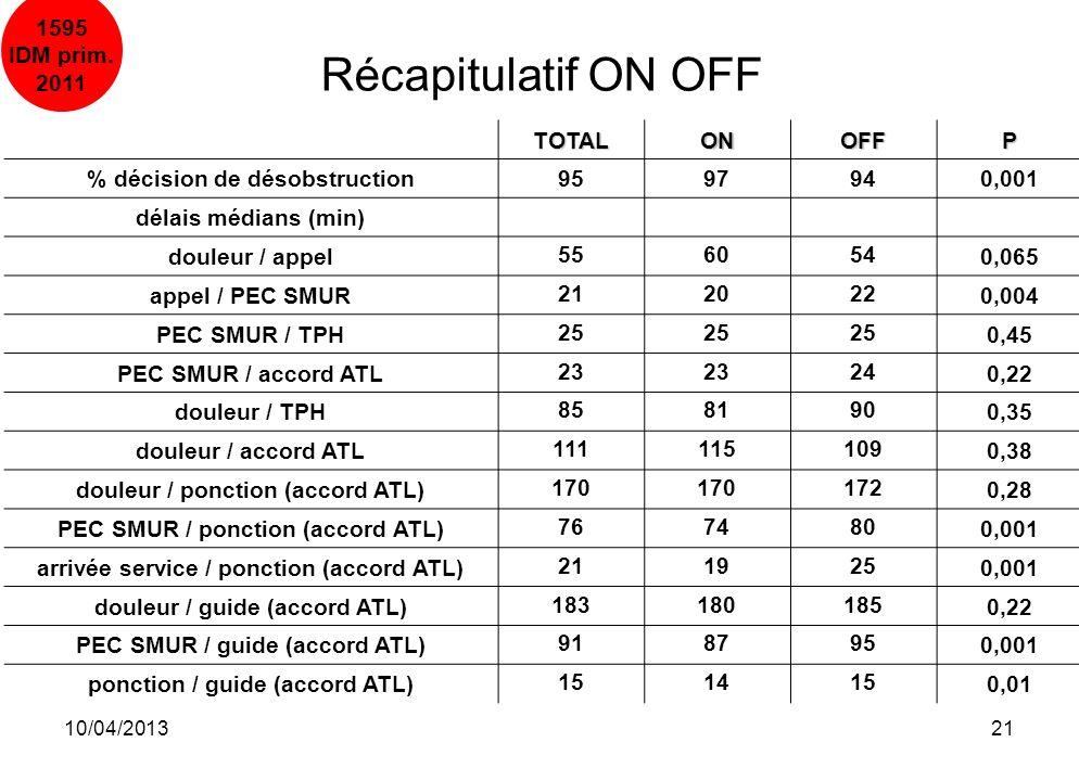 10/04/201321 TOTALONOFFP % décision de désobstruction9597940,001 délais médians (min) douleur / appel5560540,065 appel / PEC SMUR2120220,004 PEC SMUR