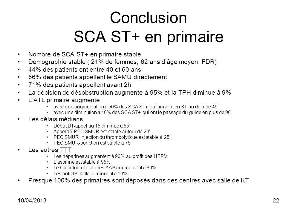 10/04/201322 Conclusion SCA ST+ en primaire Nombre de SCA ST+ en primaire stable Démographie stable ( 21% de femmes, 62 ans dâge moyen, FDR) 44% des p