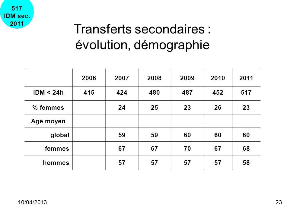 10/04/201323 Transferts secondaires : évolution, démographie 200620072008200920102011 IDM < 24h415424480487452517 % femmes2425232623 Age moyen global5