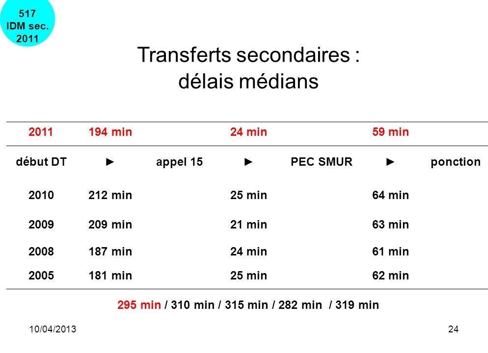 10/04/201324 Transferts secondaires : délais médians 2011194 min24 min59 min début DT appel 15 PEC SMUR ponction 2010212 min25 min64 min 2009209 min21