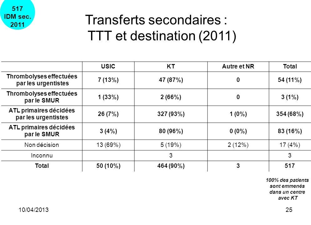 10/04/201325 Transferts secondaires : TTT et destination (2011) USICKTAutre et NRTotal Thrombolyses effectuées par les urgentistes 7 (13%)47 (87%)054