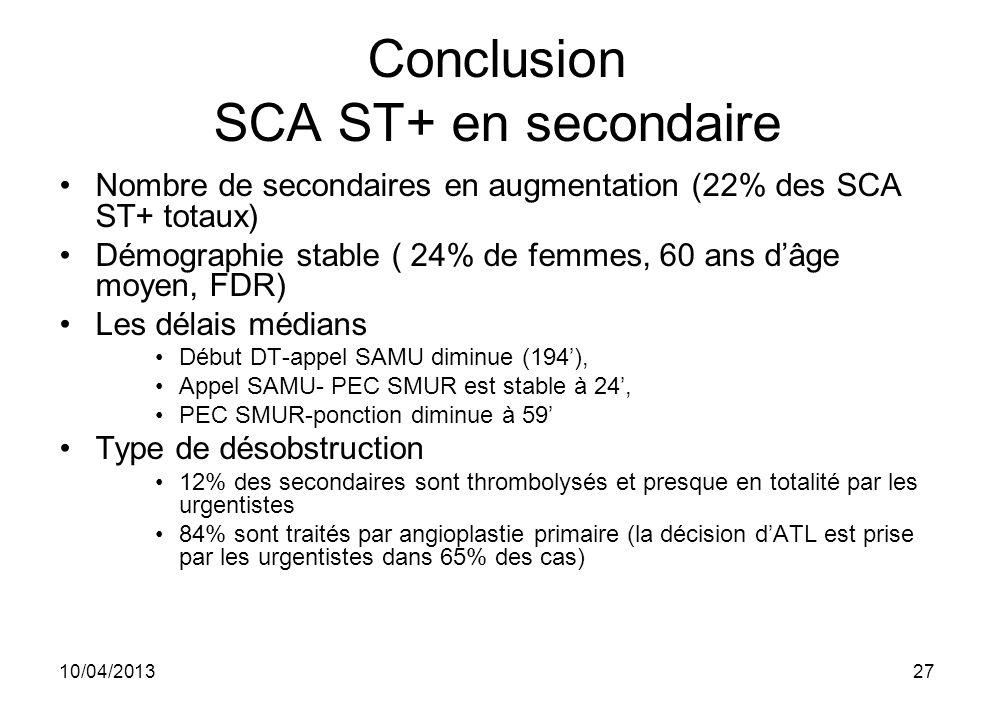 10/04/201327 Conclusion SCA ST+ en secondaire Nombre de secondaires en augmentation (22% des SCA ST+ totaux) Démographie stable ( 24% de femmes, 60 an