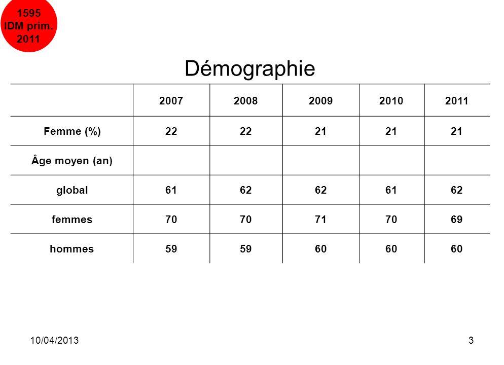 10/04/20133 Démographie 20072008200920102011 Femme (%)22 21 Âge moyen (an) global6162 6162 femmes70 717069 hommes59 60 1595 IDM prim. 2011
