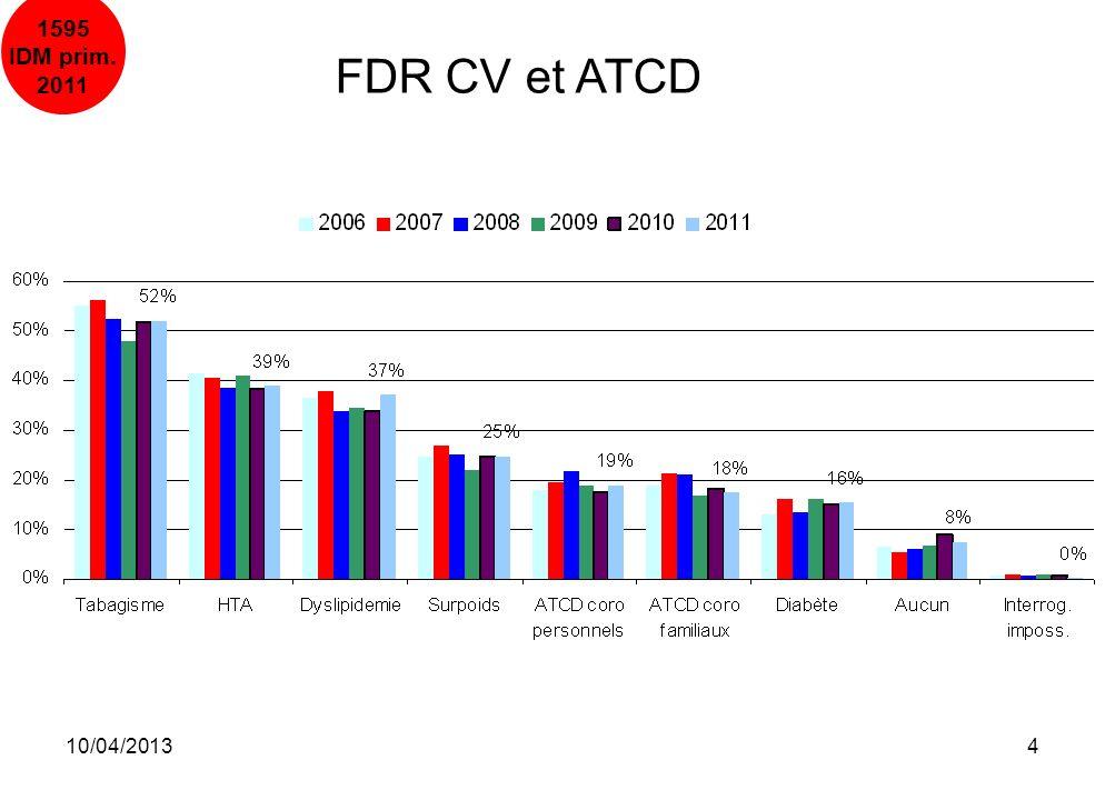 10/04/20135 H : 87% H : 85% H : 83% H : 53% H : 70% 2010 5% 45% 20% 15%15% 2009 5% 45% 21% 14%16% 2008 4% 44% 22% 17%13% Répartition sexe selon lâge (2011) 1595 IDM prim.