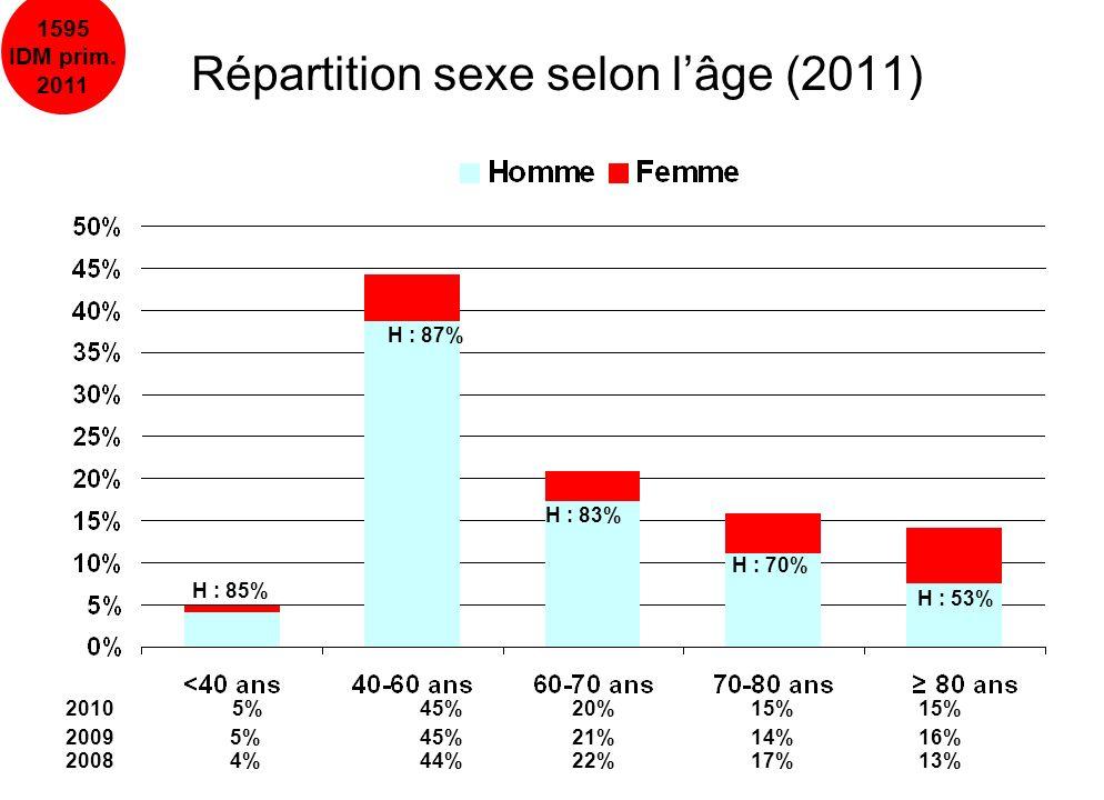 10/04/201326 2002-2011Primaires N=16353 Secondaires N=4590 (22%) Femme576 (21%)237 (24%)0,0001 Age moyen62600,0001 > 75 ans2904 (19%)810 (18%)0,0169 FDR et ATCD Coronaropathie perso.1612 (19%)352 (13%)0,0001 Coronaropathie fam.1663 (19%)406 (15%)0,0001 Dyslipidémie3190 (37%)824 (31%)0,0001 Diabète1373 (15%)373 (18%)0,0020 Surpoids2221 (26%)593 (23%)0,0002 Tabac4690 (54%)1434 (54%)0,5707 HTA3478 (40%)1068 (40%)0,7877 Facteurs de gravité RCP +/- CEE893 (6%)115 (3%)0,0001 IOT/VC589 (4%)95 (2%)0,0001 TDR/TDC1952 (13%)346 (8%)0,0001 Killip > 1727 (8%)288 (11%)0,0002 DC pré-hosp.82 (0,5%)9 (0,2%) DC hosp.