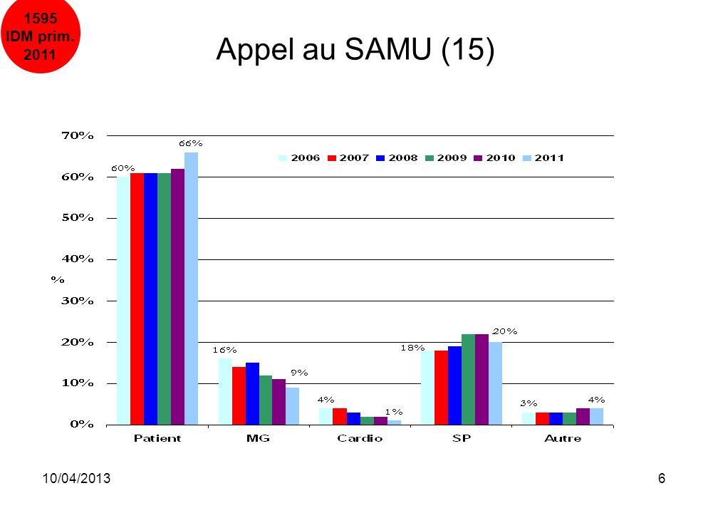 10/04/201327 Conclusion SCA ST+ en secondaire Nombre de secondaires en augmentation (22% des SCA ST+ totaux) Démographie stable ( 24% de femmes, 60 ans dâge moyen, FDR) Les délais médians Début DT-appel SAMU diminue (194), Appel SAMU- PEC SMUR est stable à 24, PEC SMUR-ponction diminue à 59 Type de désobstruction 12% des secondaires sont thrombolysés et presque en totalité par les urgentistes 84% sont traités par angioplastie primaire (la décision dATL est prise par les urgentistes dans 65% des cas)
