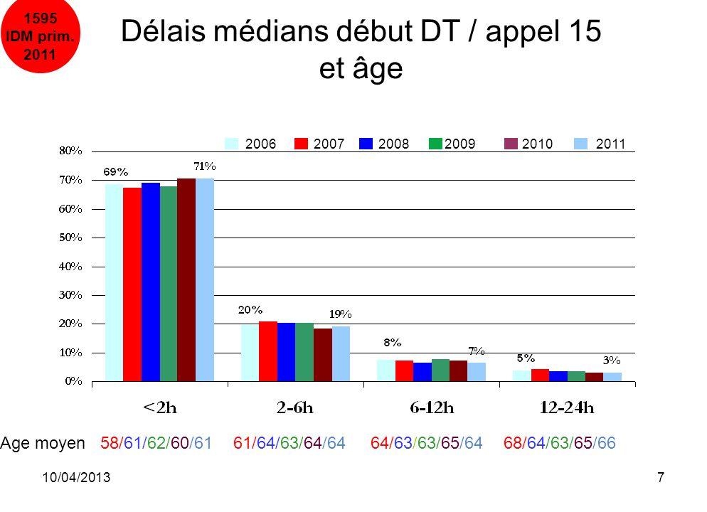 10/04/20137 Age moyen 58/61/62/60/61 61/64/63/64/64 64/63/63/65/64 68/64/63/65/66 Délais médians début DT / appel 15 et âge 2006 20072008 2009 2010 20