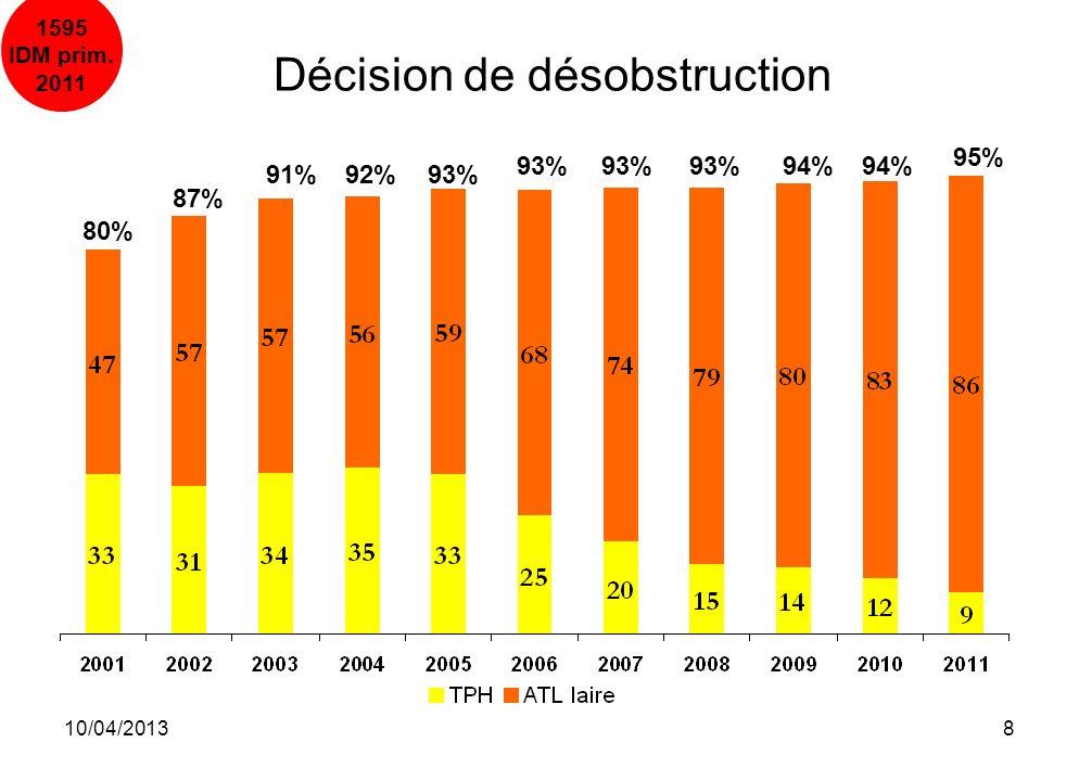 10/04/201319 20022005200620072008200920102011 RCP +/- CEE (ACR)136949397106746473 Décès pré-hosp.