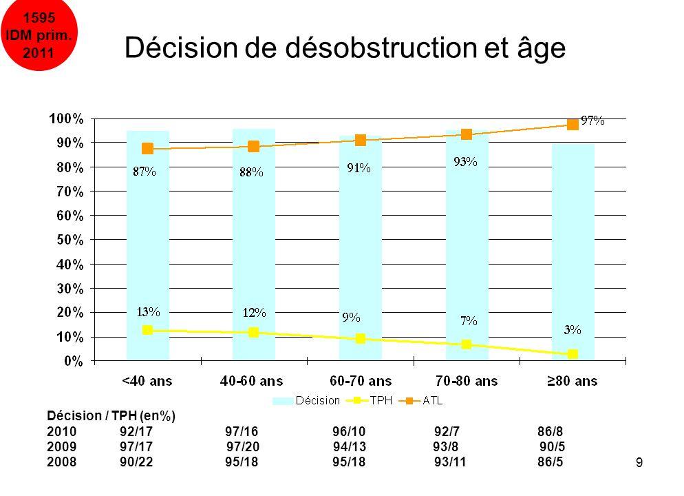 10/04/20139 Décision de désobstruction et âge 1595 IDM prim. 2011 Décision / TPH (en%) 2010 92/17 97/16 96/10 92/7 86/8 2009 97/17 97/20 94/13 93/8 90