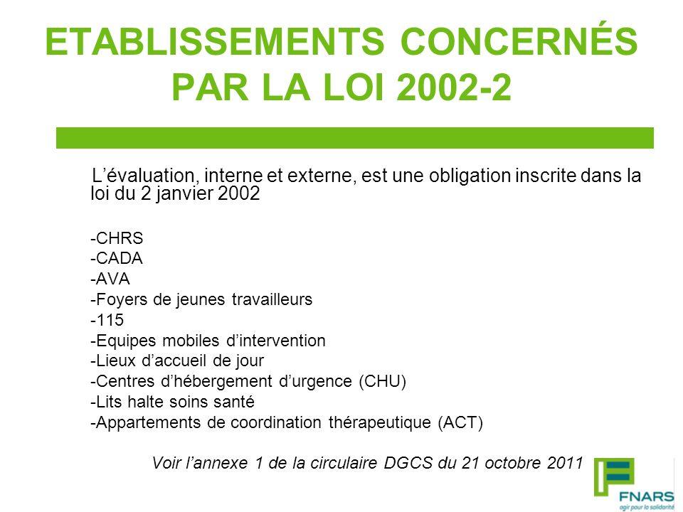 ETABLISSEMENTS CONCERNÉS PAR LA LOI 2002-2 Lévaluation, interne et externe, est une obligation inscrite dans la loi du 2 janvier 2002 -CHRS -CADA -AVA