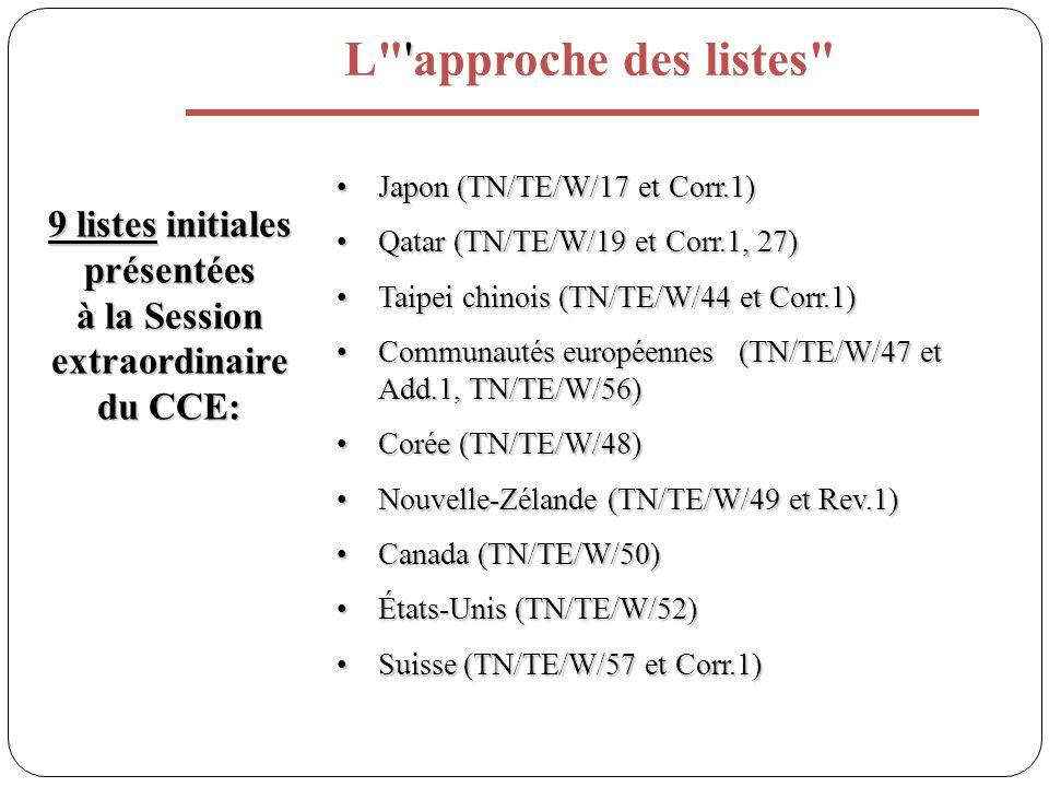 L approche des listes 9 listes initiales présentées à la Session extraordinaire du CCE: Japon (TN/TE/W/17 et Corr.1)Japon (TN/TE/W/17 et Corr.1) Qatar (TN/TE/W/19 et Corr.1, 27)Qatar (TN/TE/W/19 et Corr.1, 27) Taipei chinois (TN/TE/W/44 et Corr.1)Taipei chinois (TN/TE/W/44 et Corr.1) Communautés européennes (TN/TE/W/47 et Add.1, TN/TE/W/56)Communautés européennes (TN/TE/W/47 et Add.1, TN/TE/W/56) Corée (TN/TE/W/48)Corée (TN/TE/W/48) Nouvelle-Zélande (TN/TE/W/49 et Rev.1)Nouvelle-Zélande (TN/TE/W/49 et Rev.1) Canada (TN/TE/W/50)Canada (TN/TE/W/50) États-Unis (TN/TE/W/52)États-Unis (TN/TE/W/52) Suisse (TN/TE/W/57 et Corr.1)Suisse (TN/TE/W/57 et Corr.1)