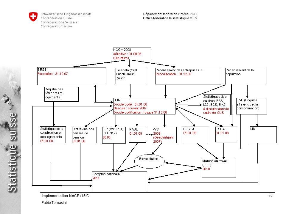 19 Implementation NACE / ISIC Fabio Tomasini Département fédéral de lintérieur DFI Office fédéral de la statistique OFS