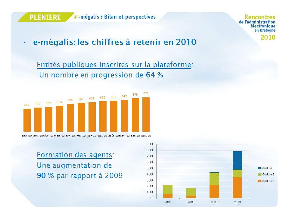 e-mégalis: les chiffres à retenir en 2010 Les marchés publics en ligne: Une augmentation de 88 % du nombre de consultations crées + de 15 200 entreprises inscrites ayant téléchargés 206 000 DCE Des réponses électroniques en progression de 142 % par rapport à 2009