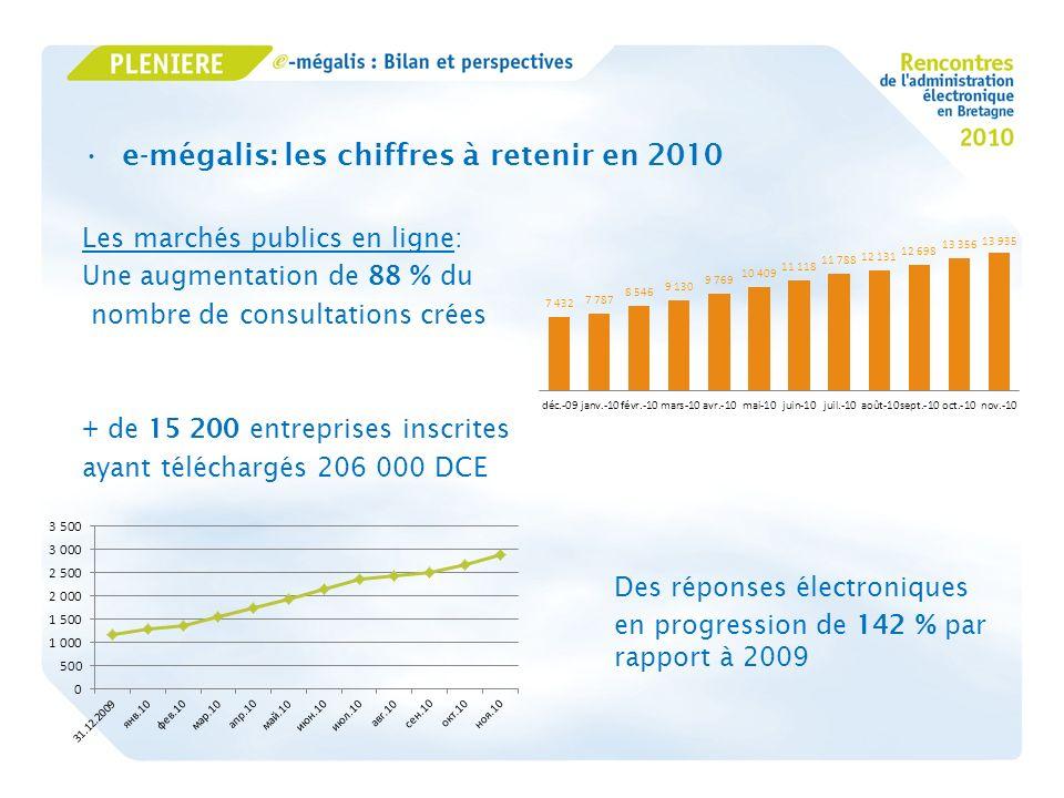 e-mégalis: les chiffres à retenir en 2010 Les marchés publics en ligne: Une augmentation de 88 % du nombre de consultations crées + de 15 200 entrepri