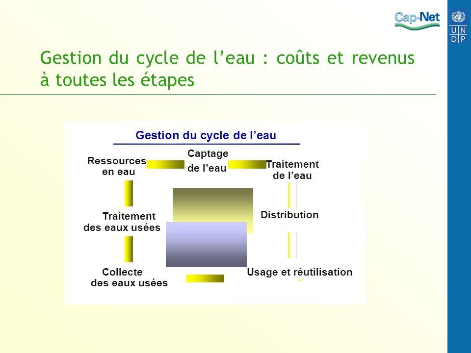 Gestion du cycle de leau : coûts et revenus à toutes les étapes en eau Ressources de leau Captage de leau Traitement Distribution Usage et réutilisati