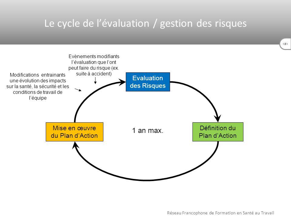 31 Evaluation des Risques Définition du Plan dAction Mise en œuvre du Plan dAction Modifications entrainants une évolution des impacts sur la santé, l