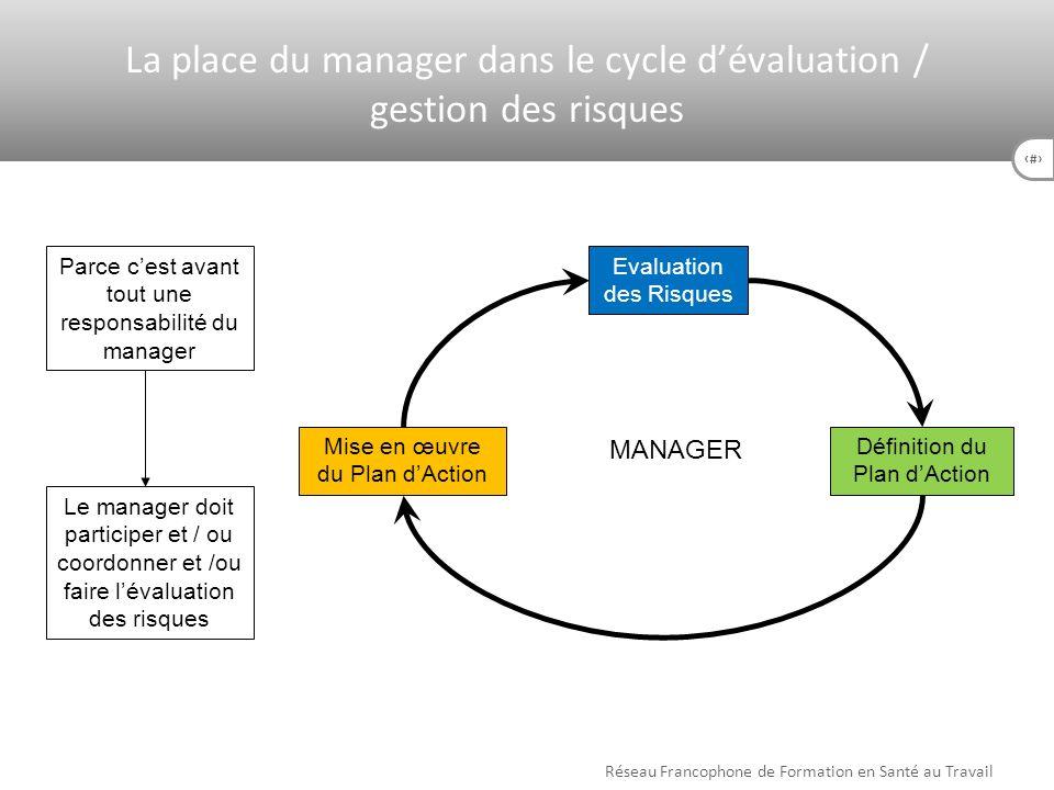 36 Parce cest avant tout une responsabilité du manager Le manager doit participer et / ou coordonner et /ou faire lévaluation des risques MANAGER Rése