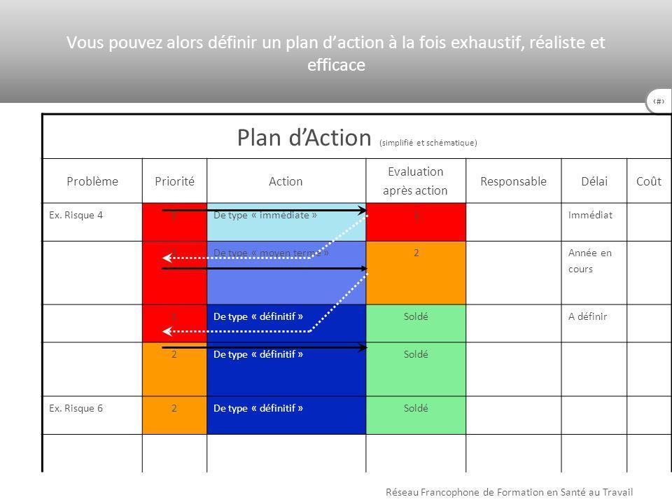 51 Plan dAction (simplifié et schématique) ProblèmePrioritéAction Evaluation après action ResponsableDélaiCoût Ex. Risque 41De type « immédiate »1Immé