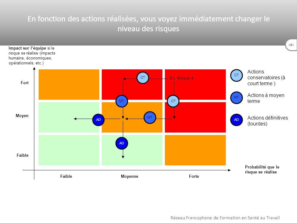 52 Impact sur léquipe si le risque se réalise (impacts humains, économiques, opérationnels, etc.) Probabilité que le risque se réalise Faible Moyen Fo