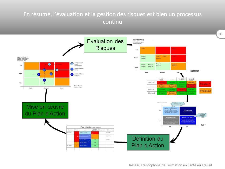 54 Evaluation des Risques Définition du Plan dAction Mise en œuvre du Plan dAction Réseau Francophone de Formation en Santé au Travail