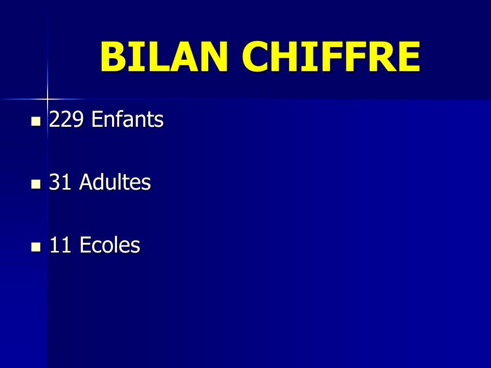 BILAN CHIFFRE 229 Enfants 229 Enfants 31 Adultes 31 Adultes 11 Ecoles 11 Ecoles