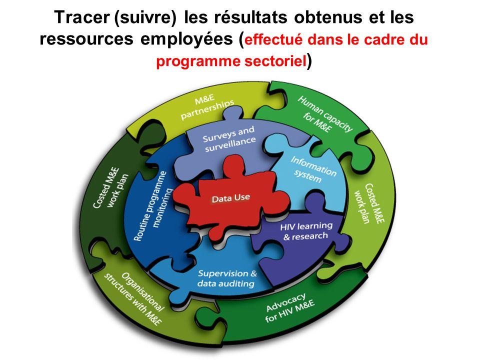 Tracer (suivre) les résultats obtenus et les ressources employées ( effectué dans le cadre du programme sectoriel )