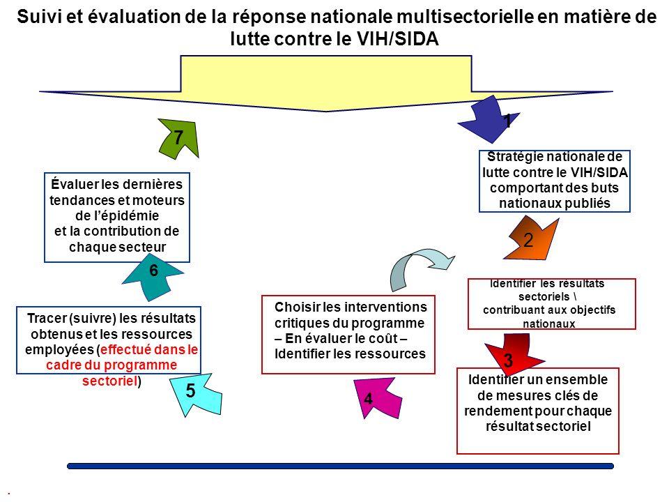 Identifier les résultats sectoriels \ contribuant aux objectifs nationaux 2 5 Stratégie nationale de lutte contre le VIH/SIDA comportant des buts nati