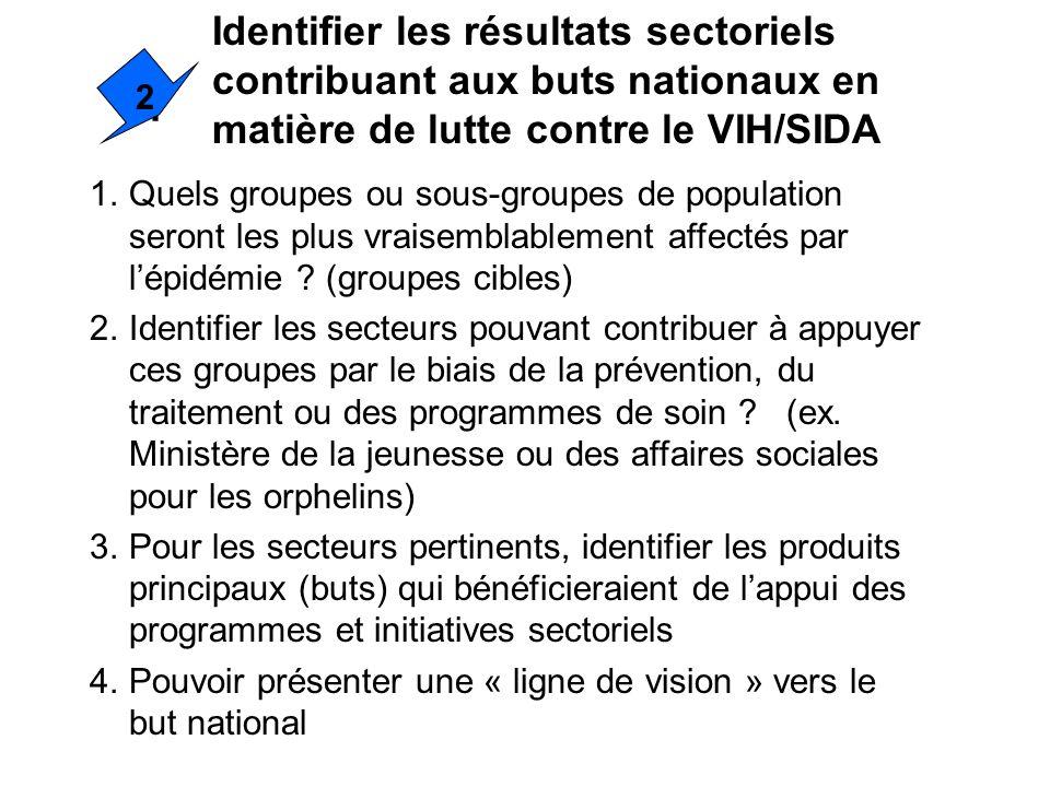 1 Identifier les résultats sectoriels contribuant aux buts nationaux en matière de lutte contre le VIH/SIDA 2 1.Quels groupes ou sous-groupes de popul