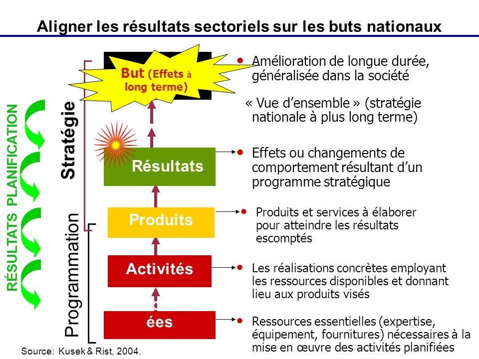 Aligner les résultats sectoriels sur les buts nationaux Effets ou changements de comportement résultant dun programme stratégique Produits et services