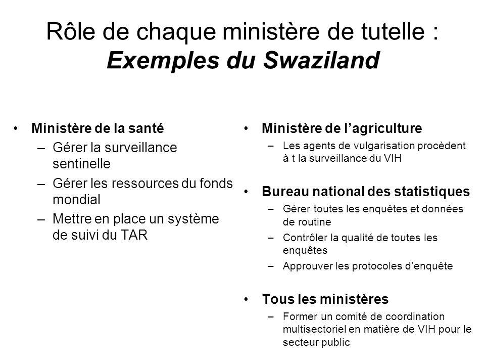 Rôle de chaque ministère de tutelle : Exemples du Swaziland Ministère de la santé –Gérer la surveillance sentinelle –Gérer les ressources du fonds mon