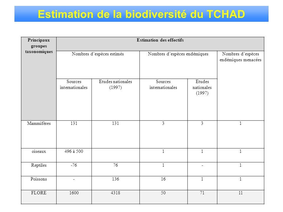 Estimation de la biodiversité du TCHAD Principaux groupes taxonomiques Estimation des effectifs Nombres despèces estimésNombres despèces endémiquesNom