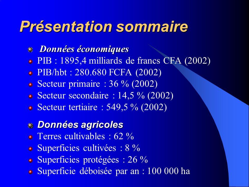 Présentation sommaire Données économiques PIB : 1895,4 milliards de francs CFA (2002) PIB/hbt : 280.680 FCFA (2002) Secteur primaire : 36 % (2002) Secteur secondaire : 14,5 % (2002) Secteur tertiaire : 549,5 % (2002) Données agricoles Terres cultivables : 62 % Superficies cultivées : 8 % Superficies protégées : 26 % Superficie déboisée par an : 100 000 ha