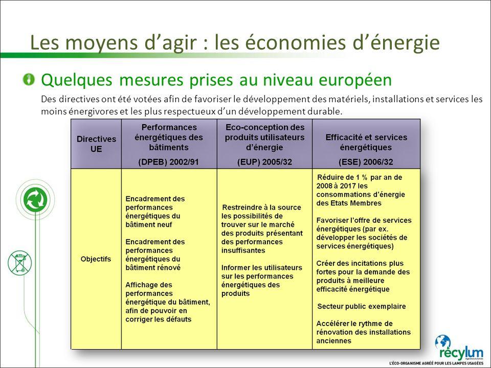 Les moyens dagir : les économies dénergie Quelques mesures prises au niveau européen Des directives ont été votées afin de favoriser le développement