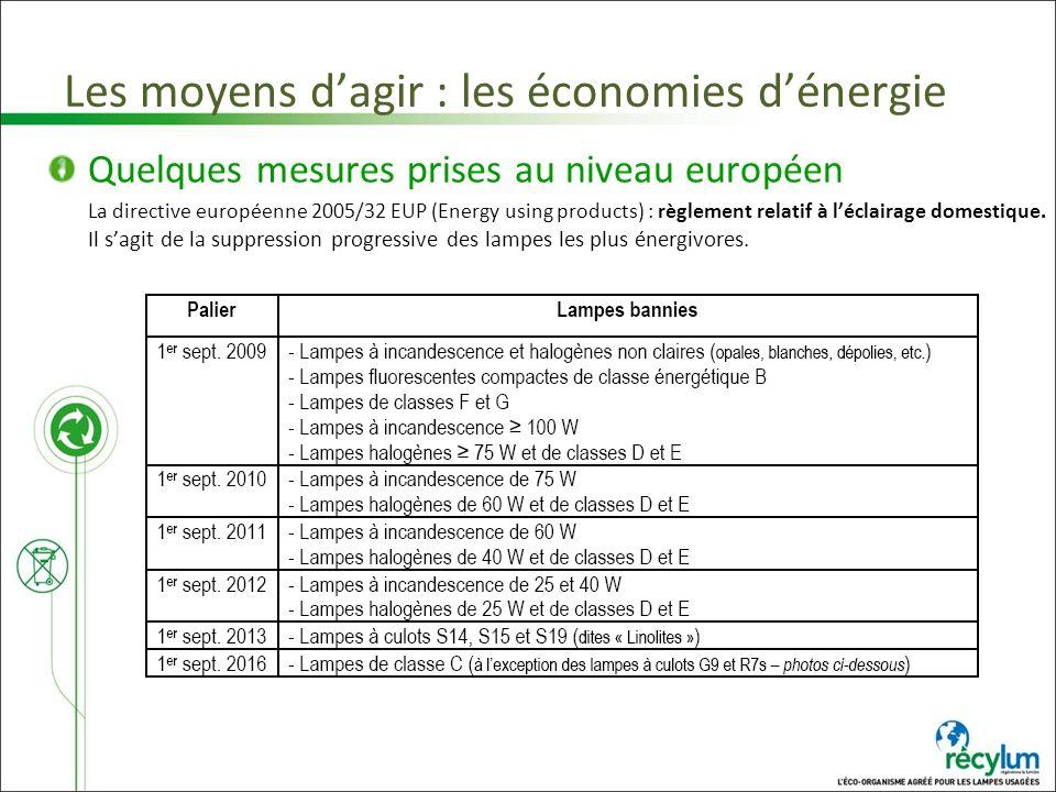 Les moyens dagir : les économies dénergie Quelques mesures prises au niveau européen La directive européenne 2005/32 EUP (Energy using products) : règ
