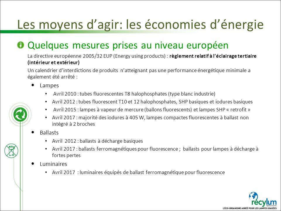 Les moyens dagir: les économies dénergie Quelques mesures prises au niveau européen La directive européenne 2005/32 EUP (Energy using products) : règl