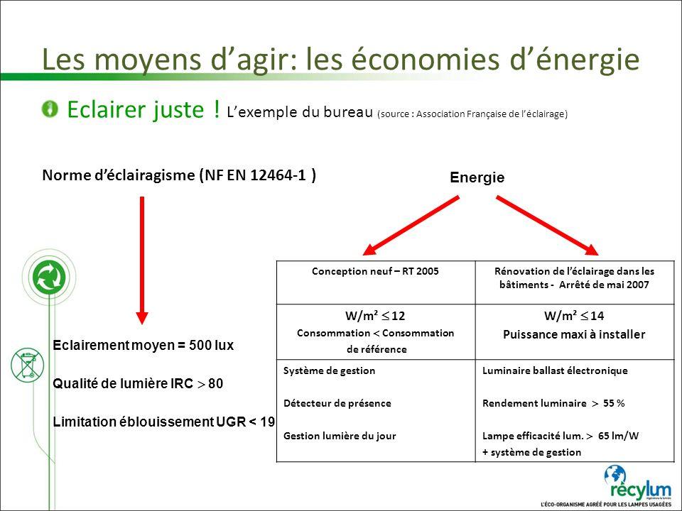 Les moyens dagir: les économies dénergie Eclairer juste ! Lexemple du bureau (source : Association Française de léclairage) Norme déclairagisme (NF EN