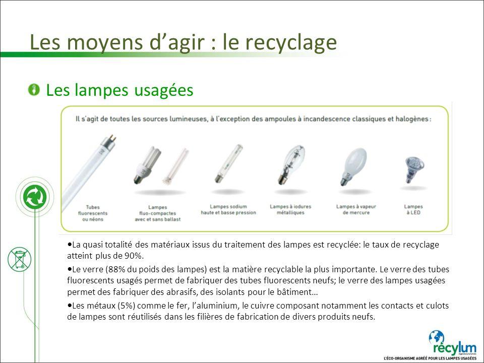 Les moyens dagir : le recyclage Les lampes usagées La quasi totalité des matériaux issus du traitement des lampes est recyclée: le taux de recyclage a