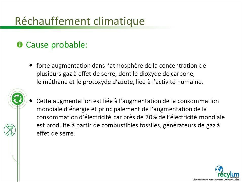 Réchauffement climatique Cause probable: forte augmentation dans latmosphère de la concentration de plusieurs gaz à effet de serre, dont le dioxyde de