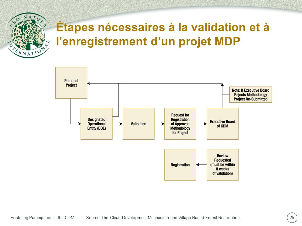 Fostering Participation in the CDM25 Étapes nécessaires à la validation et à lenregistrement dun projet MDP Source: The Clean Development Mechanism and Village-Based Forest Restoration.