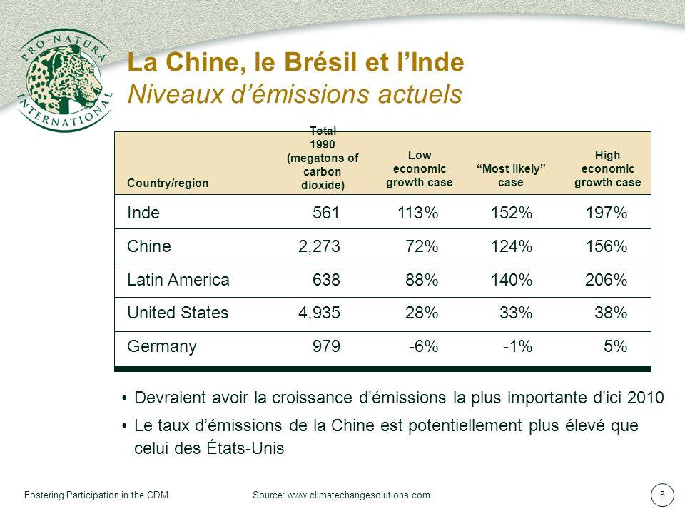 Fostering Participation in the CDM8 Devraient avoir la croissance démissions la plus importante dici 2010 Le taux démissions de la Chine est potentiellement plus élevé que celui des États-Unis Inde561113%152%197% Chine2,27372%124%156% Latin America63888%140%206% United States4,93528%33%38% Germany979-6%-1%5% Country/region Total 1990 (megatons of carbon dioxide) Low economic growth case Most likely case High economic growth case La Chine, le Brésil et lInde Niveaux démissions actuels Source: www.climatechangesolutions.com