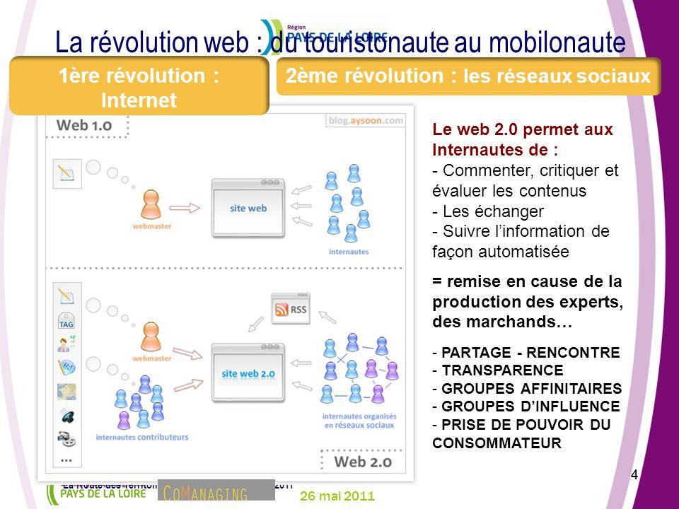 26 mai 2011 4 La Route des Territoires – Conlie – jeudi 26 mai 2011 4 La révolution web : du touristonaute au mobilonaute Le web 2.0 permet aux Intern