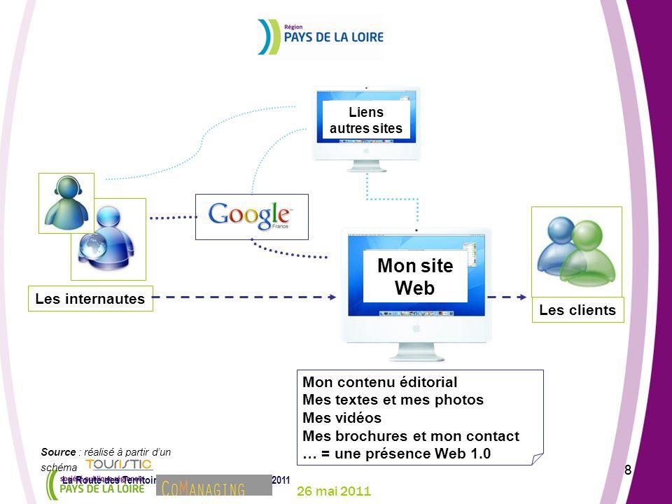26 mai 2011 8 La Route des Territoires – Conlie – jeudi 26 mai 2011 8 Panorama des outils et plateformes web : le web hier Les internautes Les clients