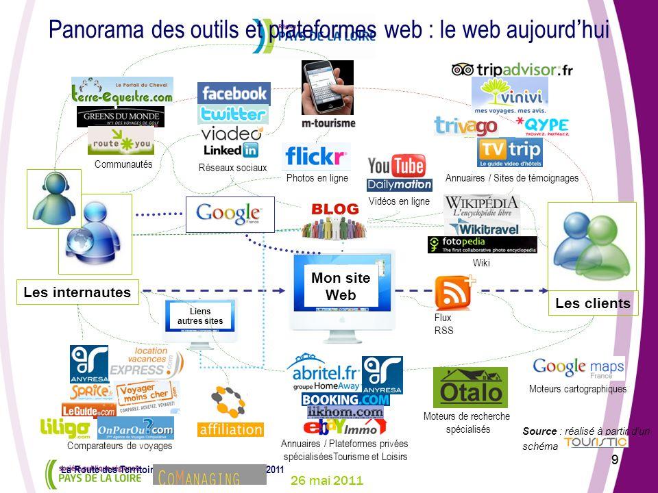 26 mai 2011 9 La Route des Territoires – Conlie – jeudi 26 mai 2011 9 Panorama des outils et plateformes web : le web aujourdhui Les internautes Les c